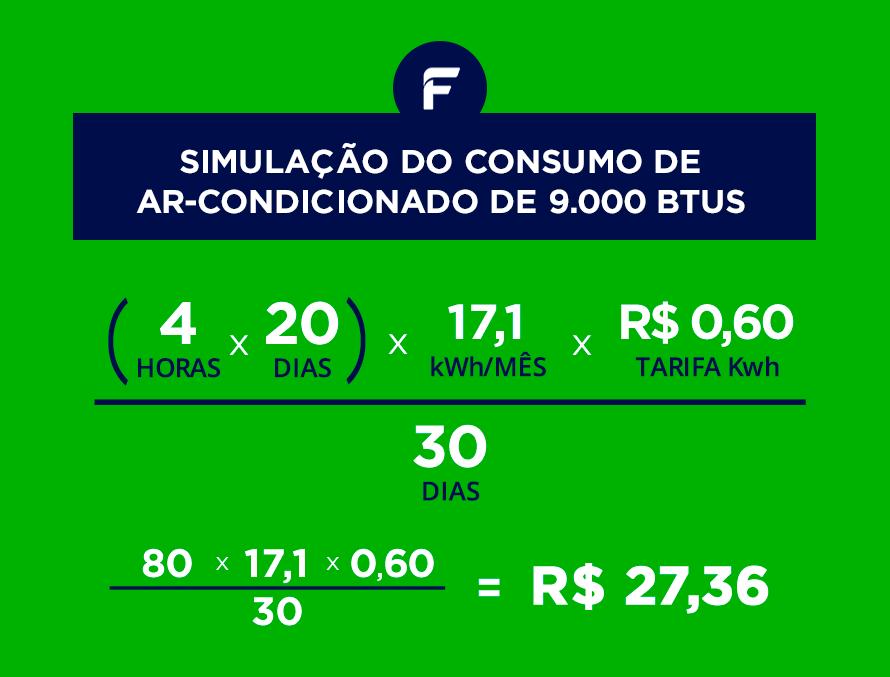 Exemplo de cálculo de consumo de ar-condicionado com um 9.000 BTUs
